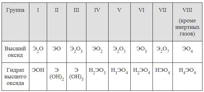Элементом э в схеме превращений э-эо2-н2эо3